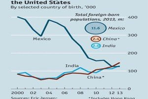 immigration flows into U.s.