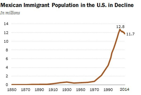 Mexican immigration to the U.S. since 1850