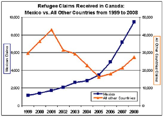Refugee claims in Canada from 1999 to 2008.