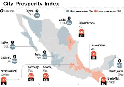 Mexico's most and least prosperous municipalities.