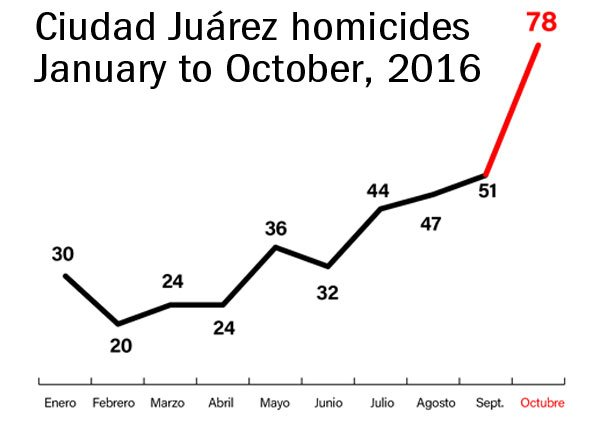 Homicides in Juárez on the rise.