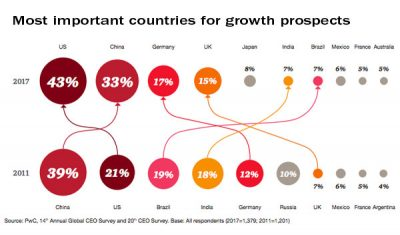 Favored countries for growth prospects, 2011 and 2017