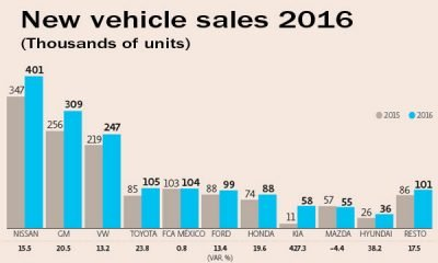 Vehicle sales by make in 2016.