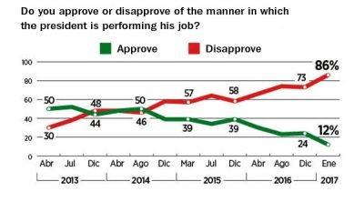 The president's latest approval rating.