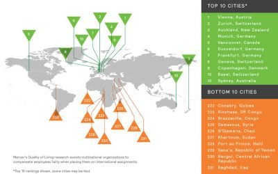 The top and bottom 10 cities on the Mercer index.