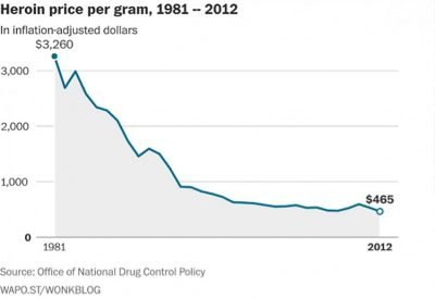 Heroin's price decline, 1981-2012.