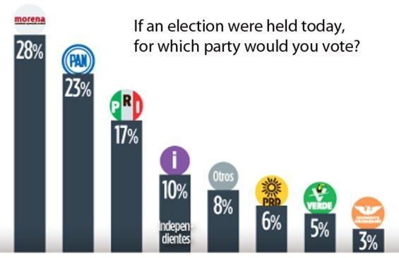 Poll puts Morena in the lead for president.