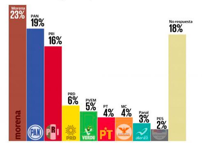 Morena leads the latest poll asking voters which party they would choose for president.