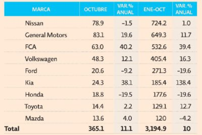 Mexico automotive production January to October, in thousands of units.
