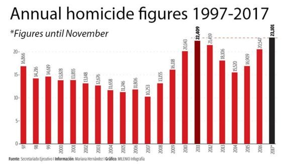 Comparison of homicides in the last 20 years.