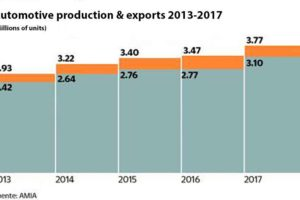 automotive production and exports chart