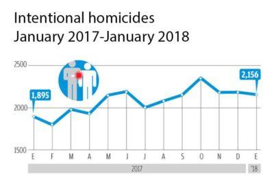 homicide figures
