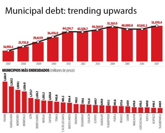 At top, debt growth since 2007 and above, the most indebted municipalities.