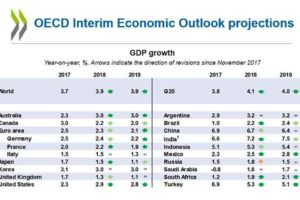 OECD's interim growth outlook, published today.