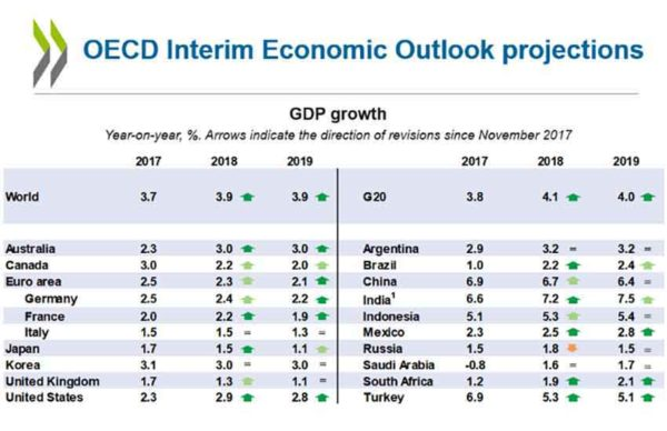 OECD raises its outlook for Mexico economic growth