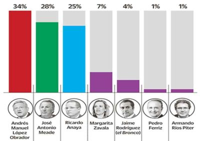 Presidential poll results have AMLO still in the lead.