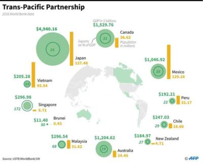 TPP member countries, their GDP and population numbers.