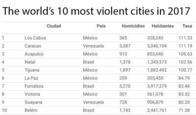 10 most violent cities