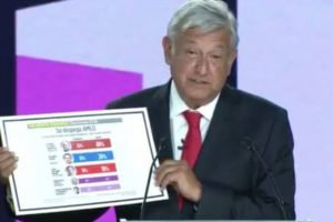 AMLO displays poll results during yesterday's debate, suggesting his victory is assured.