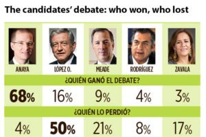 The first line indicates debate winners and the second the losers, according to a poll of 900 community leaders.