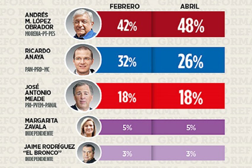 The question: for whom would you vote if the election were held today. The answer by a long shot: AMLO.