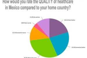 health care survey results