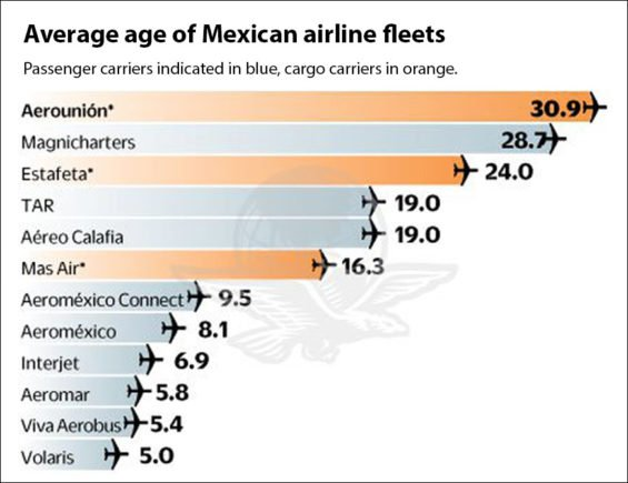 Aging planes