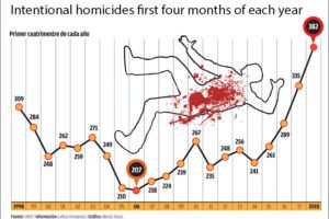 Mexico City homicides, first four-month period of each year since 1998.