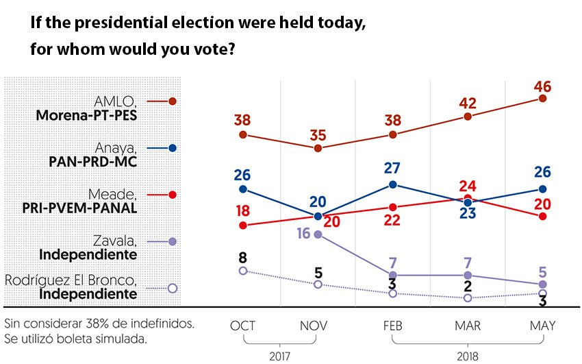 Polling results since October.