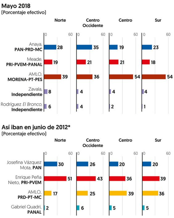 Poll results by region compared with June 2012. AMLO has seen a swing in his favor in the north.