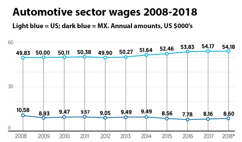 Automotive manufacturing wages compared