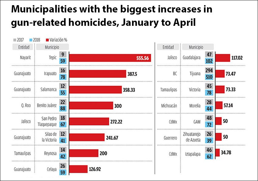 In 9 municipalities, gun-related homicides up more than 100%