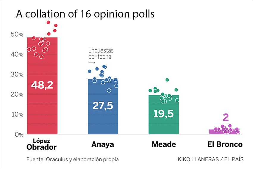 Averages in a collation of recent opinion polls