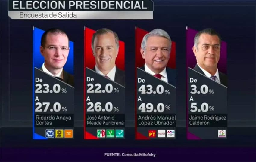 Exit polls put AMLO firmly ahead.