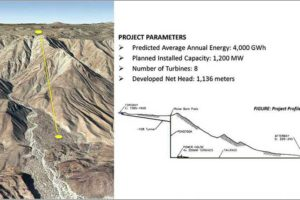 The Rumorosa pumped storage facility should produce 4000 gigawatt hours per year.