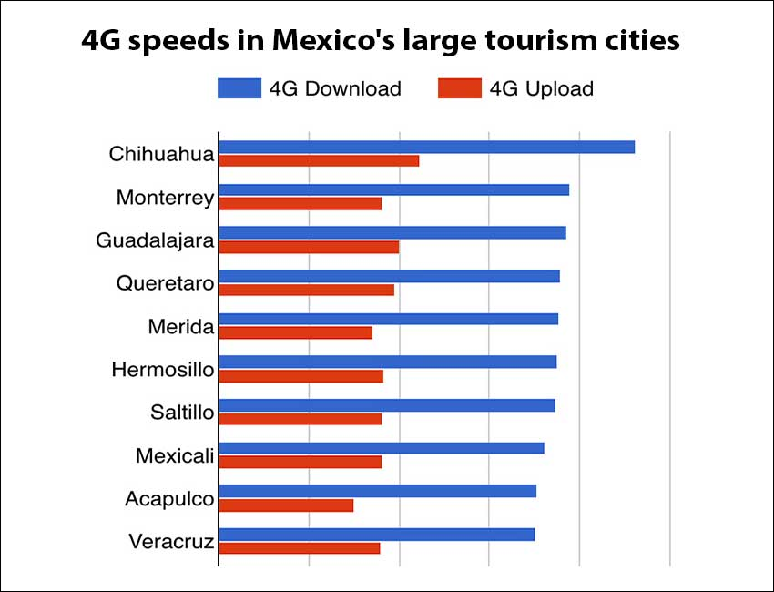 Slow internet? Here's how Mexican cities rank for 4G speeds