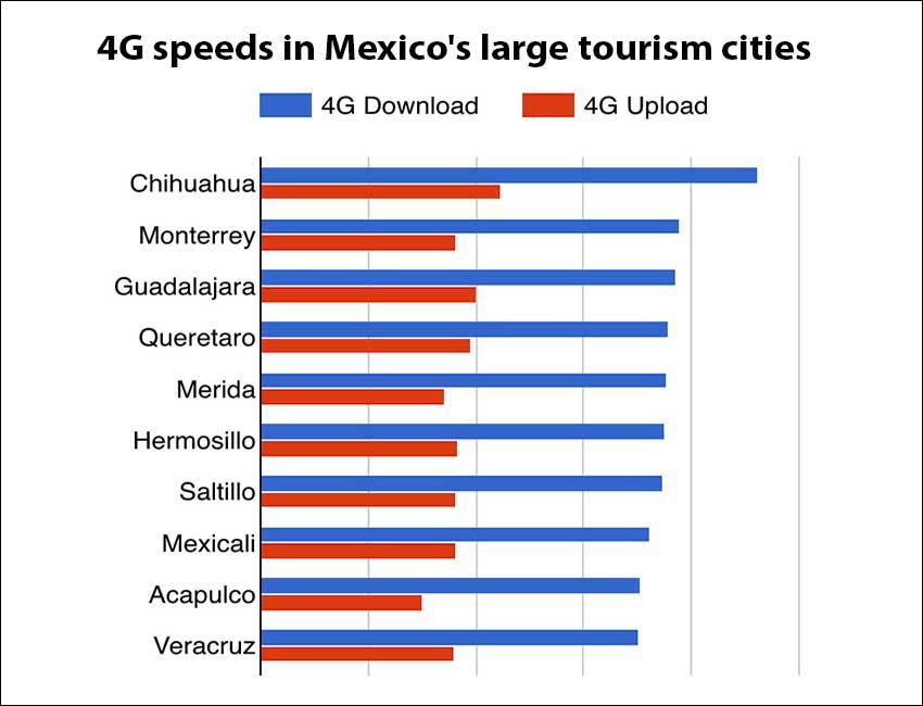 Wireless speeds in 10 Mexican cities.