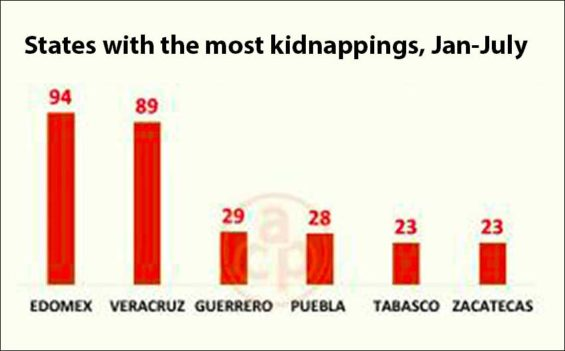 State of México led the way with kidnappings.