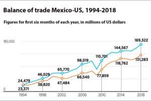 mexico us trade balance