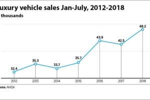 The upward trend in luxury vehicle sales.