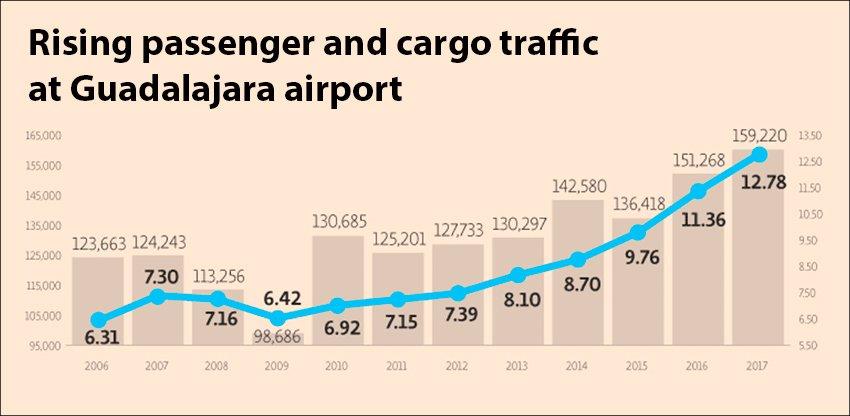 guadalajara airport traffic