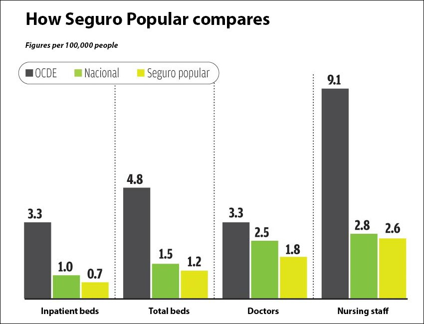 OECD figures in black, Mexico as a whole in green and Seguro Popular in yellow.