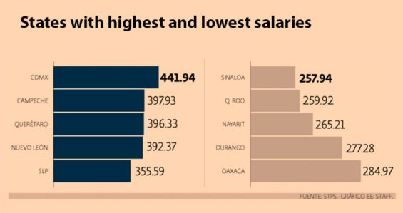 On the left, states with the highest daily salaries. Those on the right are at the bottom of the scale.