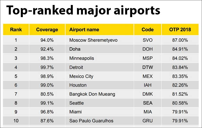 The most punctual of the world's major airports.