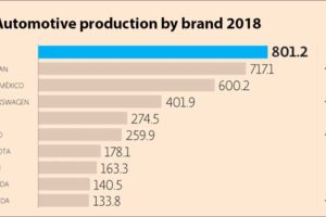 GM has replaced Nissan at the top of the list for 2018.