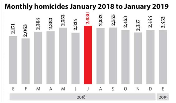 Homicides month by month since January 2018.
