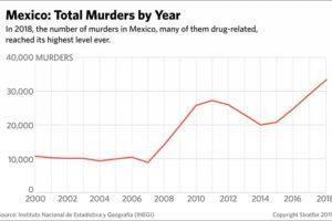 murders by year