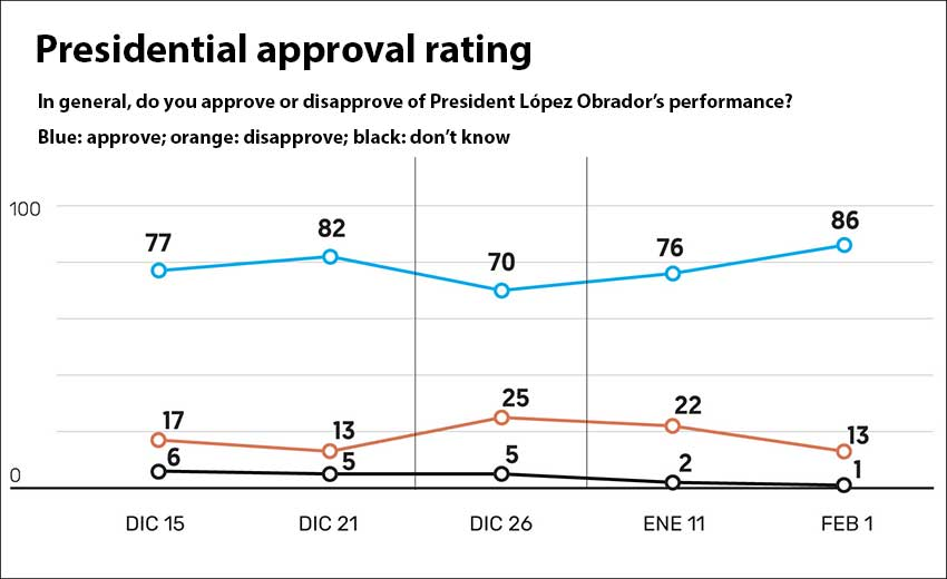 AMLO is enjoying a strong approval rating.