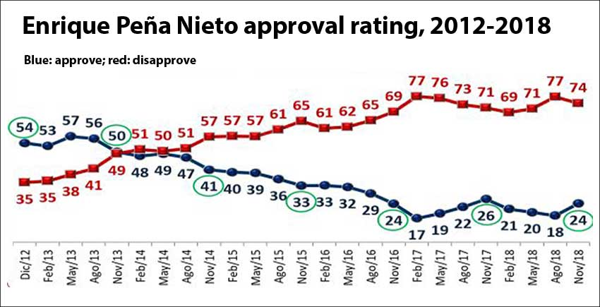 Peña Nieto's highest rating was 57%.