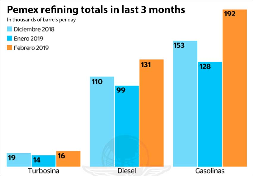 Aviation, diesel and gasoline refining in December through February.
